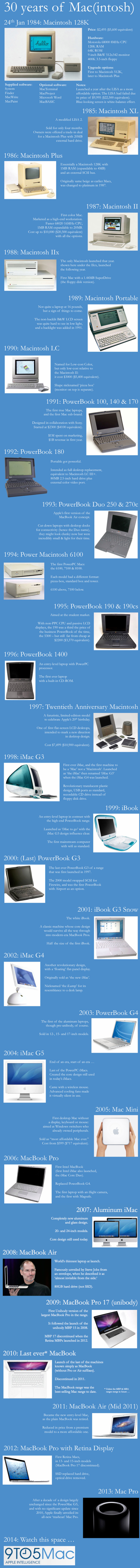 30 years of mac